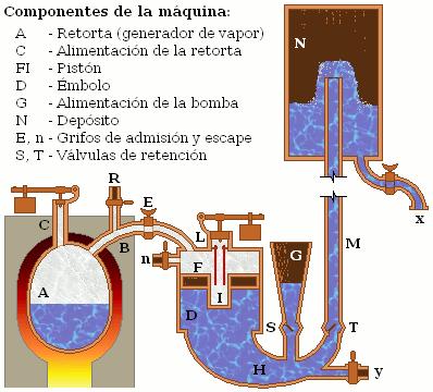 Máquina_de_vapor_(Papin,_1707)